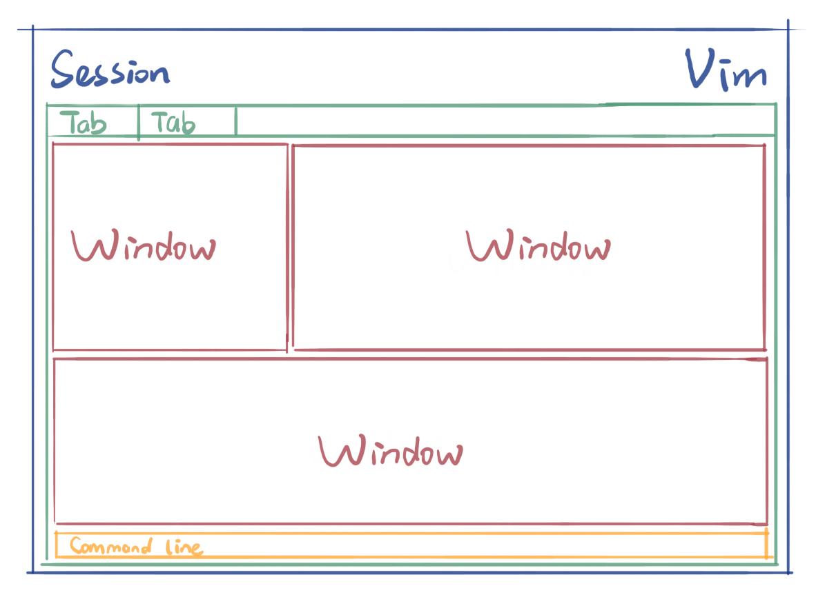 Vim workspace structure