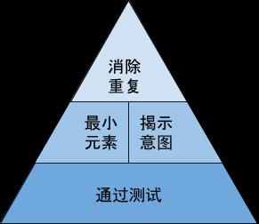 TDD 金字塔